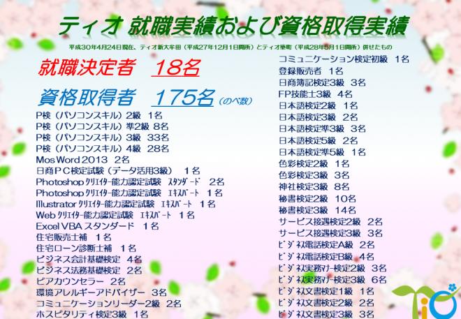 就職者・資格取得者一覧(H30.4.24)